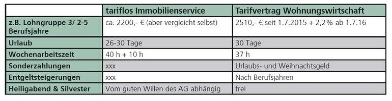 Gehaltsvergleich TGS - Wohnungswirtschaft Flächentarif