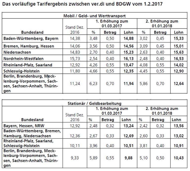 Das vorläufige Tarifergebnis zwischen ver.di und BDGW vom 01.02.2017