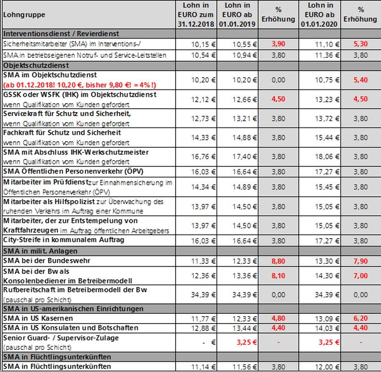 Die Löhne des Wach- und Sicherheitsgewerbes 2019/2020 in Hessen im Überblick
